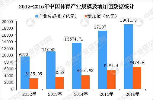 2020年中国产业规模将突破3万亿