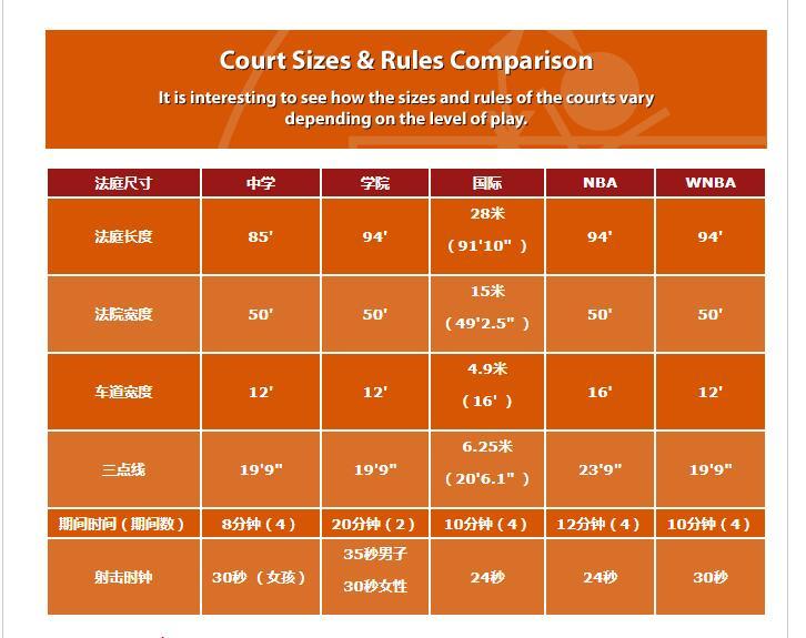 常见的篮球场尺寸图
