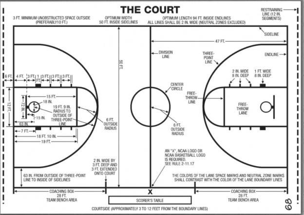 高中篮球 - 球场 - 图表